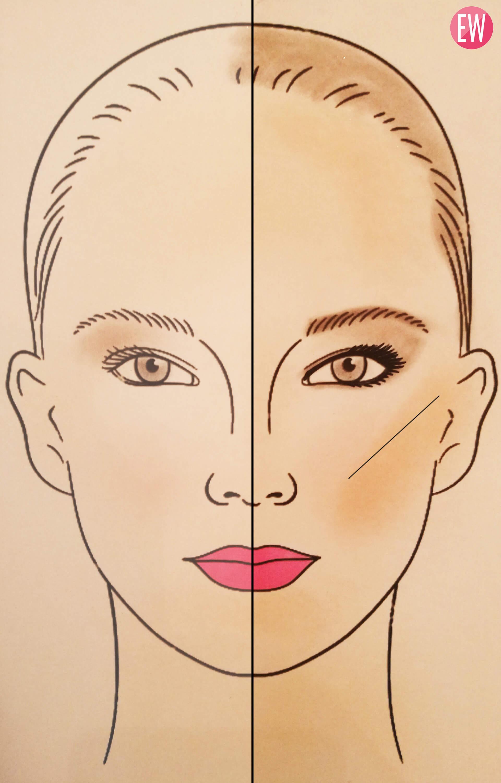 διορθωτικό μακιγιάζ ζυγωματικά